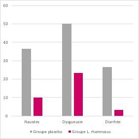 Lactibiane_ATB_protect_graph